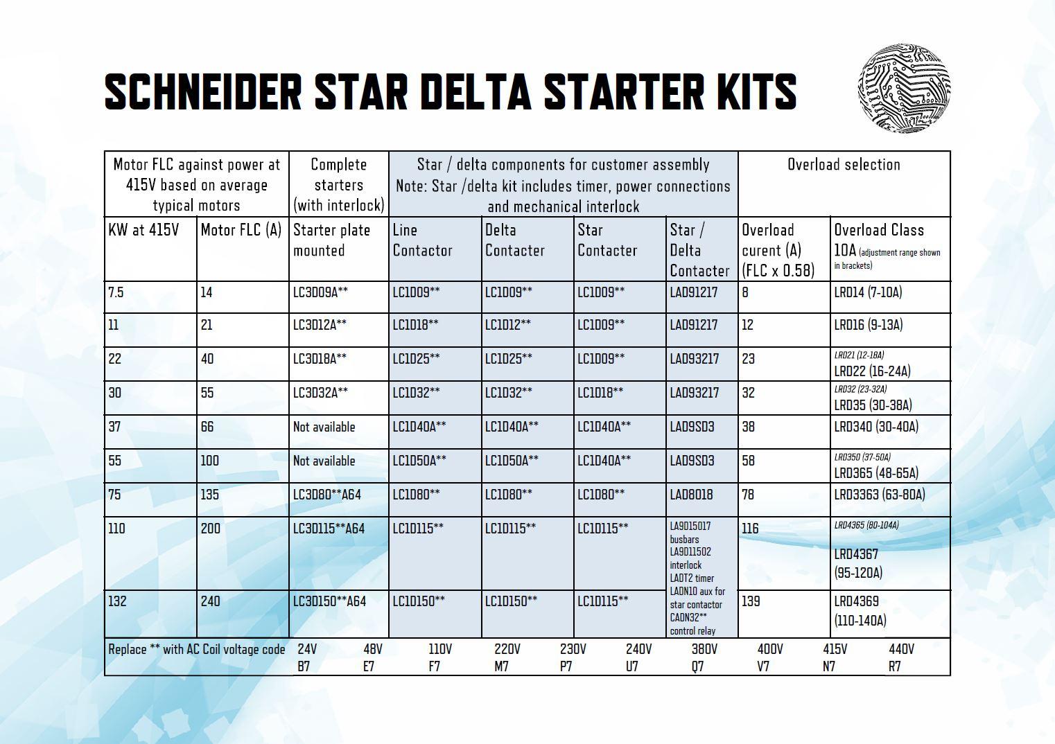 Motor Starter Thermal Overload Chart